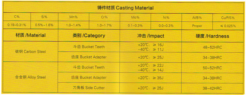 bucket tooth adapter material composition